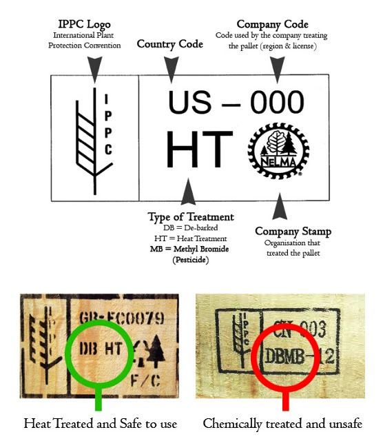pallet stamps indicating the wood is heat or chemically treated
